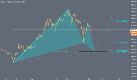 BTCUSD: Likely Bullish Gartley at $2500