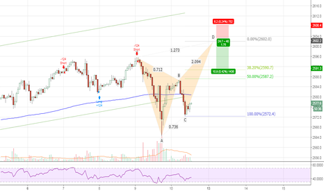 SPX500USD: Bearish Butterfly Pattern