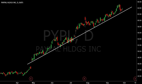 PYPL: bullish on trend line