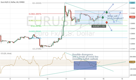 EURUSD: Beginning of the week on EURUSD