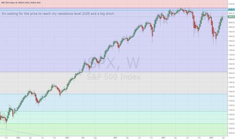 SPX: Big Short of S&P 500 longterm view.