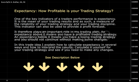 EURUSD: Expectancy: How Profitable is your Trading Strategy?