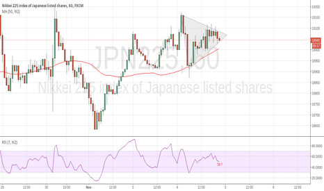 JPN225: get ready for new pattern/trend
