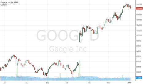 GOOG: sell sell sell