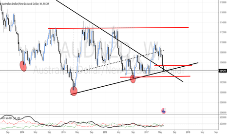 AUDNZD: AUD/NZD - LOOKING TO GO LONG