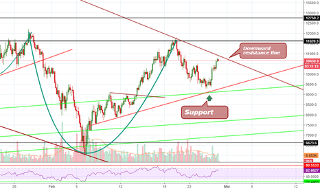 BTCUSD: BTC zoom in view, buy or sell?