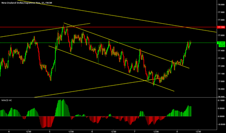 NZDJPY: Looking for a sell