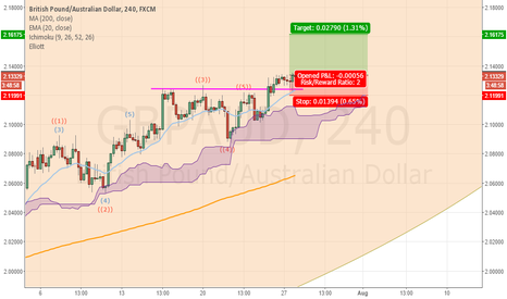 GBPAUD: GBPAUD the support has become the ressistance