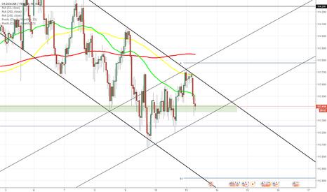 USDJPY: USD/JPY trades in descending channel