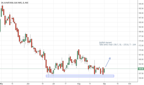 ONGC: ONGC Bullish harami on support