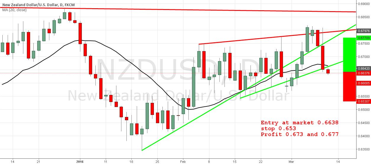 NZD/USD Setup