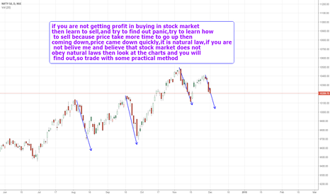 NIFTY: try to learn sell