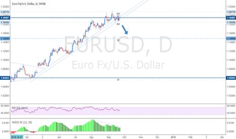 EURUSD: Waiting SHORT EURUSD