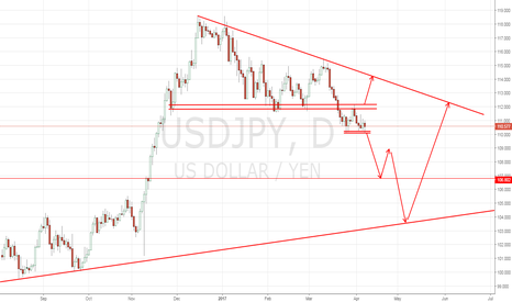 USDJPY: Short Or Long