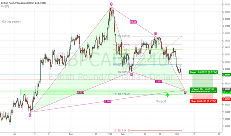 GBPCAD: A gartley pattern