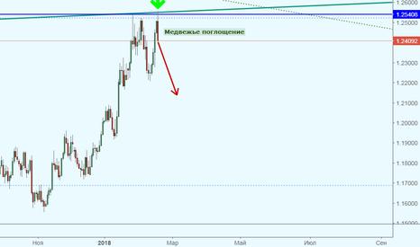 EURUSD: Обновив максимум, EUR/USD обозначило путь вниз?!