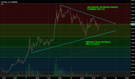 LTCUSD: LTC forming EXTENDED WEDGE:  Rally or Retreat?