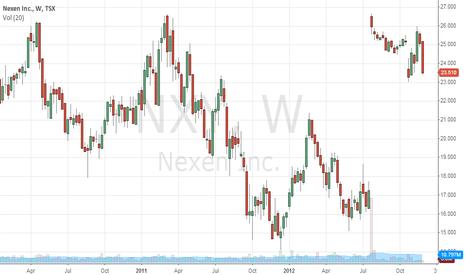 NXY: Nexen is sitting