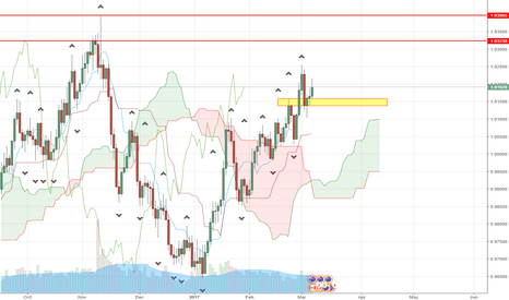 AUDCAD: Daily AUD CAD fractal bounce trade.