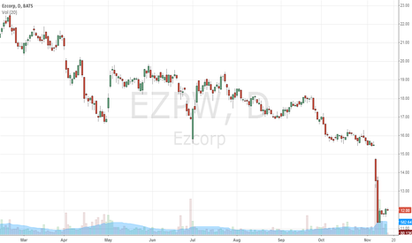 EZPW: Possible bounce in EZPW
