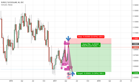 EURUSD: Now is a short time!