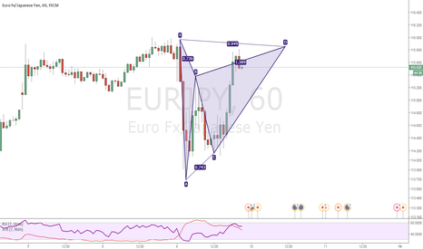 EURJPY: EUR/JPY Potential Bearish Gartley @ 115.85