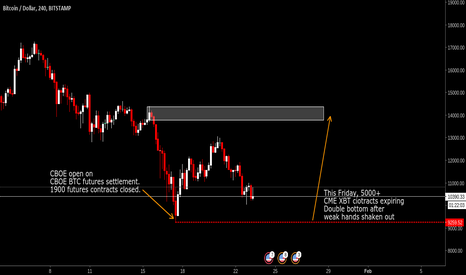 BTCUSD: BTC Futures expiry leads to upside moves in spot market
