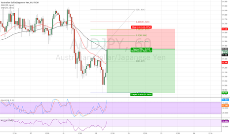 AUDJPY: Same system as yesterday..