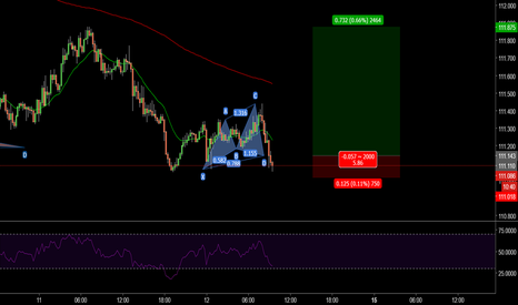USDJPY: long set up