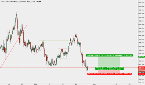 AUDJPY: lets do this trade