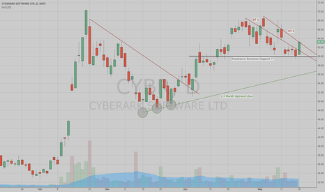 CYBR: Cyberark - Are You Ready For A Break Out??