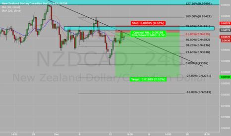 NZDCAD: short short short