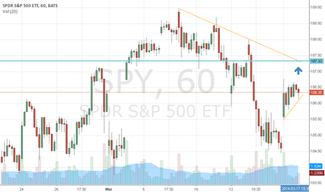 SPY: Putin's speech will move $SPY up to the downtrend line (1h)
