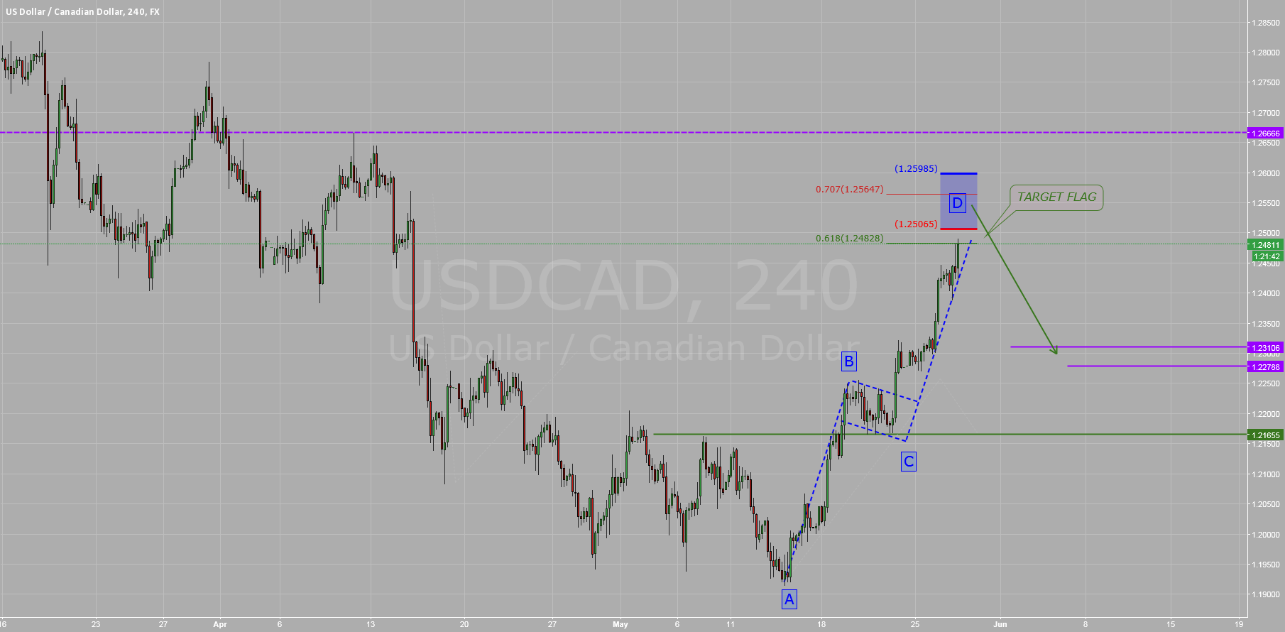 $USDCAD: Waiting Pulback