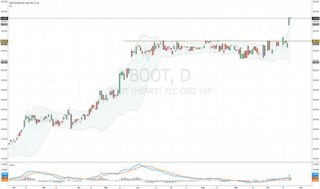 BOOT: #BOOT - yes it did (break resistance of 310p)