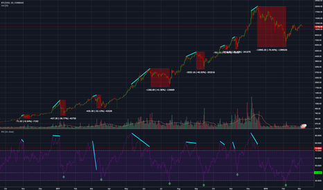 BTCUSD: Bitcoin - Spotting Tops and Bottoms using RSI + Divergence