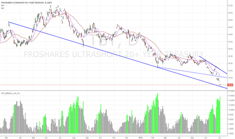 TBT: TBT / Treasury - Breakout + Near Support Level