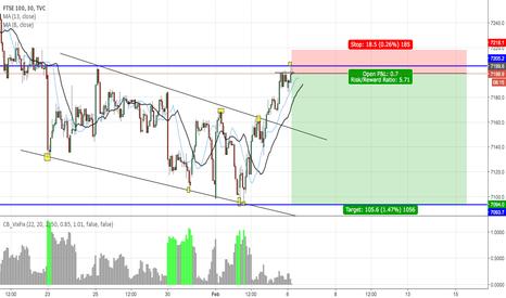 UKX: FTSE 100 - strong resistance (SHORT)