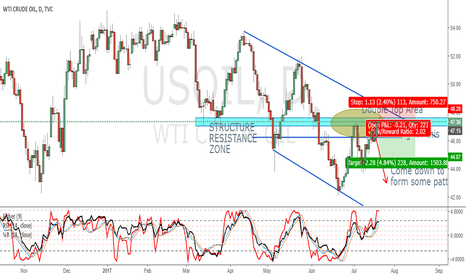 USOIL: CRUDE GOING WELL