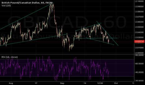 GBPCAD: How valid is this head and shoulder pattern?