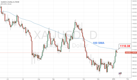 XAUUSD: Gold - daily technical resistance