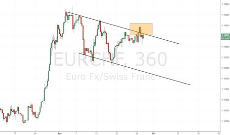 EURCHF: EUR/CHF: nuovo test della resistenza dinamica