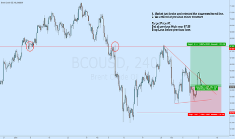 BCOUSD: Brent Crude Oil / 240m / Trend Line Breakout