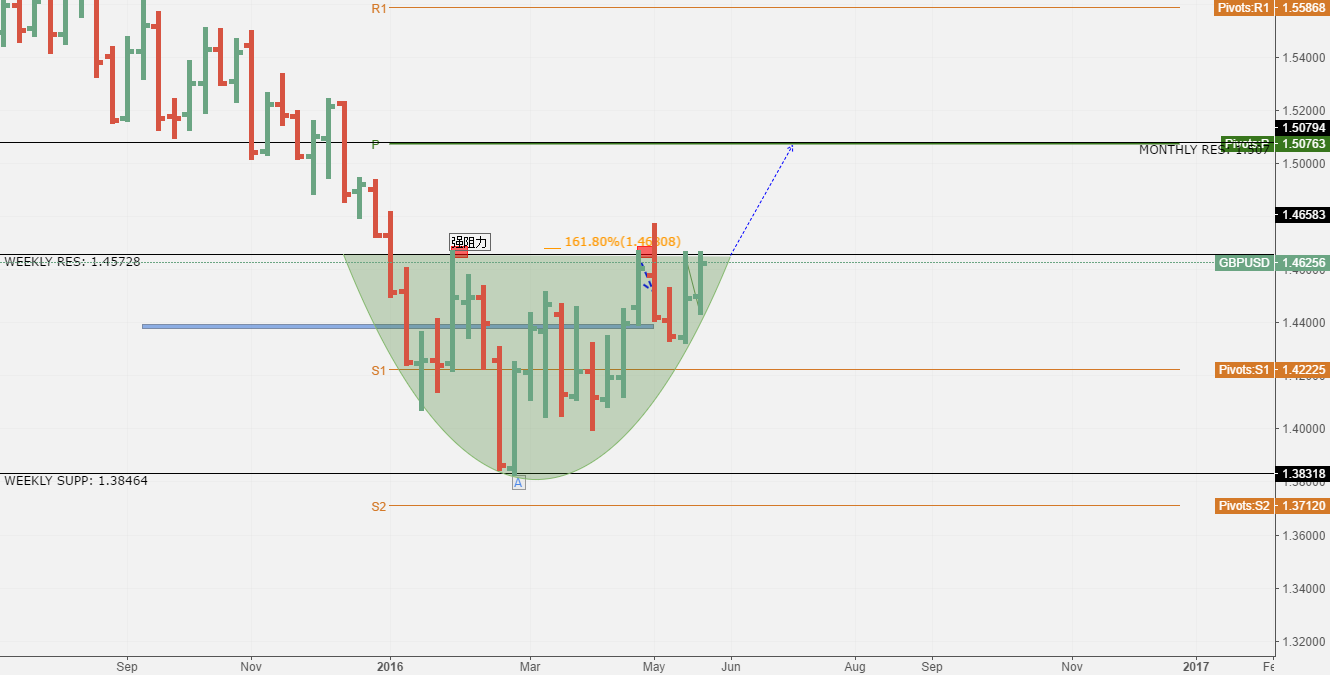 monthly overlook for gbpusd