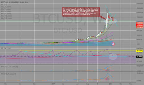 BTCUSD: bit coin weekly RSI and price support