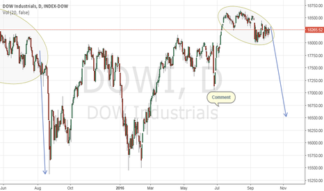 DJI: Markets repeat....... Deja Vu?