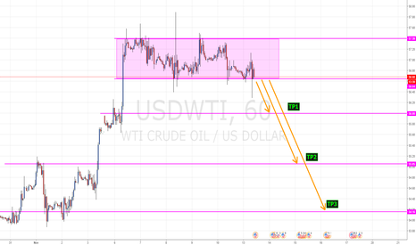 USDWTI: USDWTI Possible Short