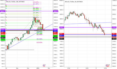 BTCUSD: BTCUSD: Trading from a Weekly chart