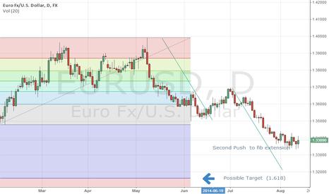 EURUSD: EURUSD short if 1.3340 is broken