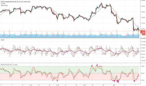 EURCAD: Down to the hell